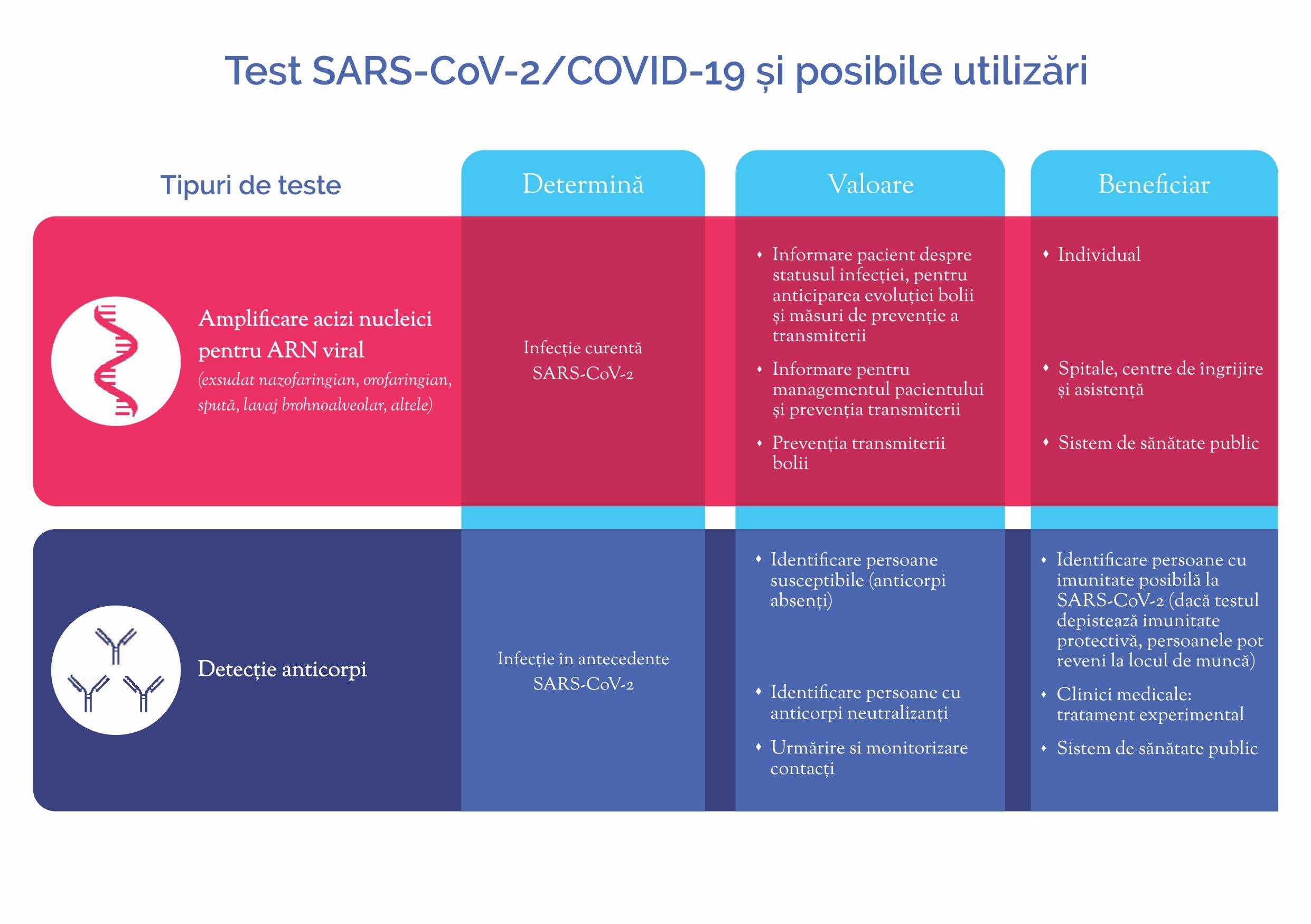 Analize SARS-CoV-2 biologie moleculară